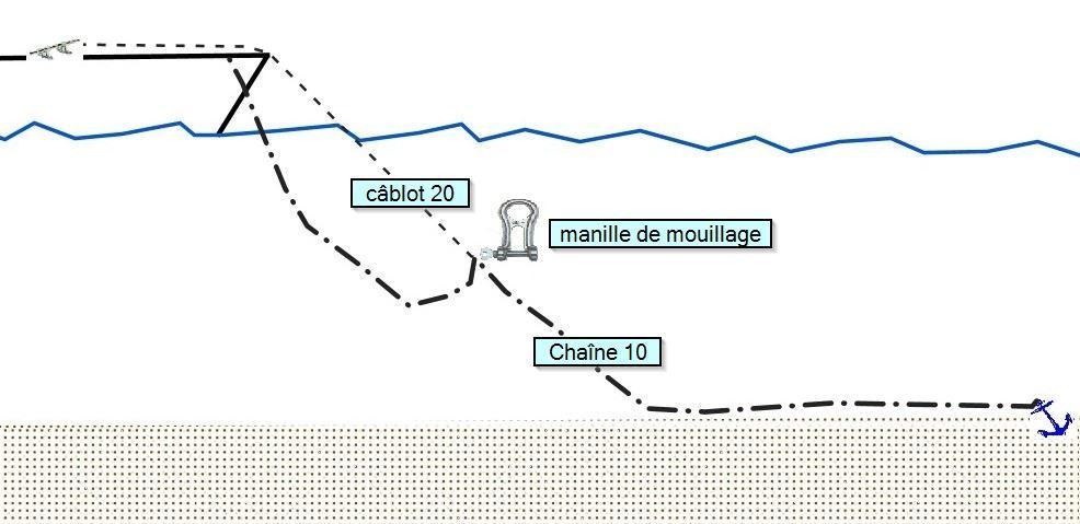 liaison chaine cablot